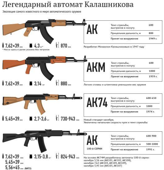 История автомата Калашникова