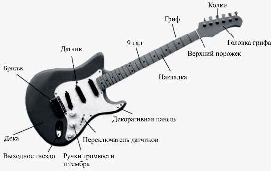 История электрогитары