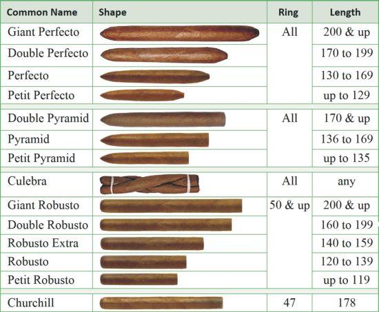 История сигар